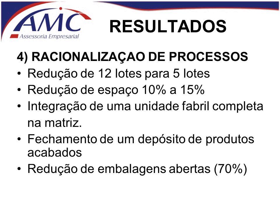 RESULTADOS 4) RACIONALIZAÇAO DE PROCESSOS Redução de 12 lotes para 5 lotes Redução de espaço 10% a 15% Integração de uma unidade fabril completa na matriz.