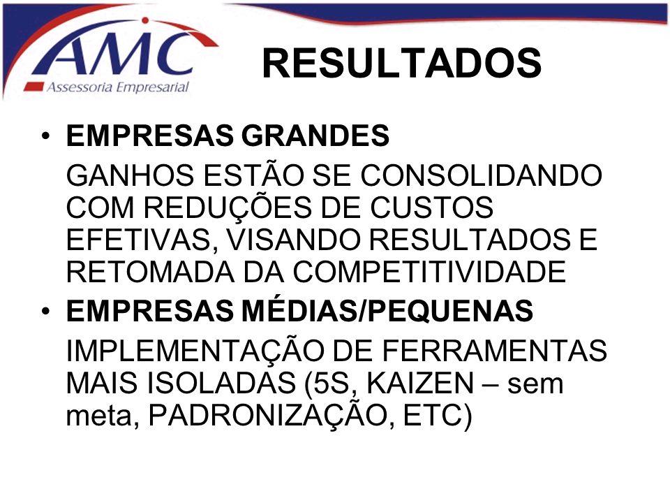 RESULTADOS EMPRESAS GRANDES GANHOS ESTÃO SE CONSOLIDANDO COM REDUÇÕES DE CUSTOS EFETIVAS, VISANDO RESULTADOS E RETOMADA DA COMPETITIVIDADE EMPRESAS MÉDIAS/PEQUENAS IMPLEMENTAÇÃO DE FERRAMENTAS MAIS ISOLADAS (5S, KAIZEN – sem meta, PADRONIZAÇÃO, ETC)
