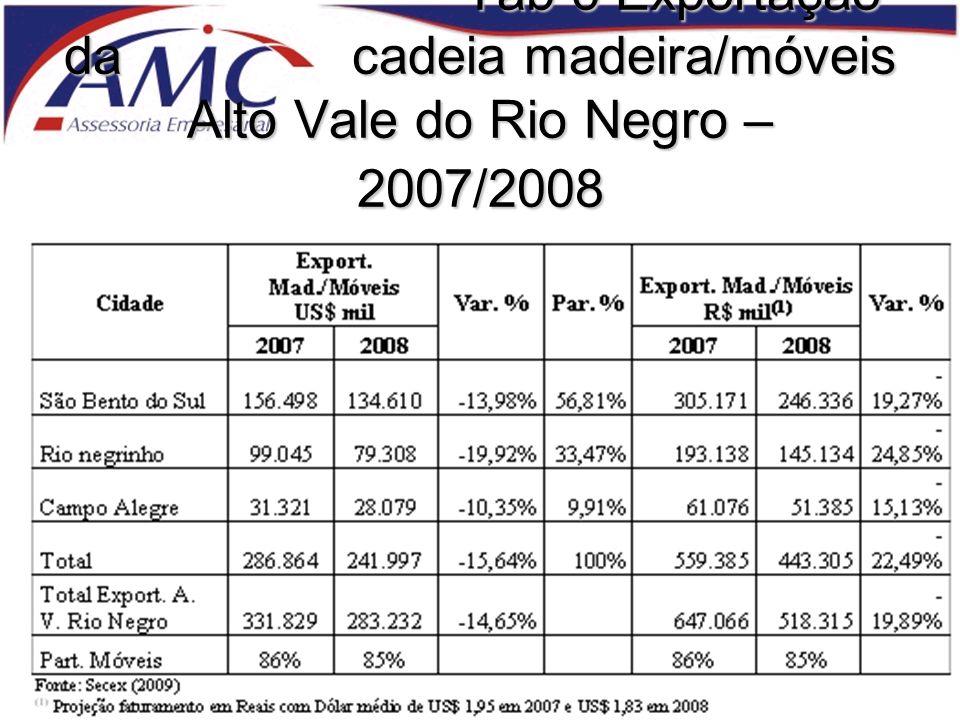 Tab 6 Exportação da cadeia madeira/móveis Alto Vale do Rio Negro – 2007/2008
