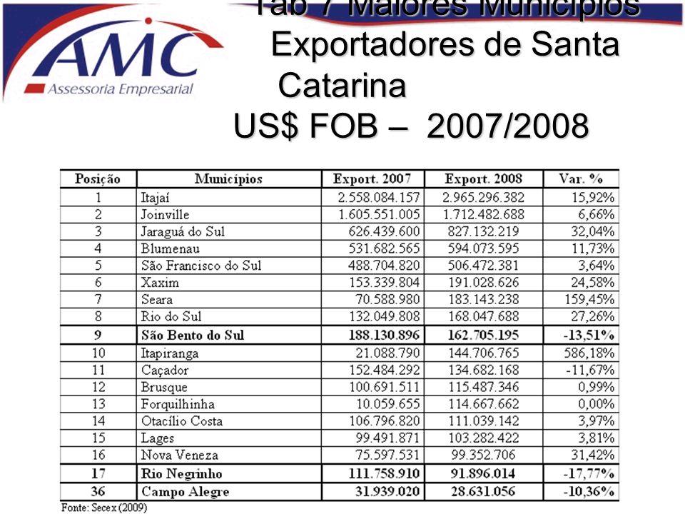 Tab 7 Maiores Municípios Exportadores de Santa Catarina US$ FOB – 2007/2008