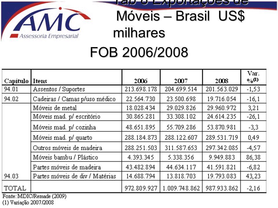Tab 8 Exportações de Móveis – Brasil US$ milhares FOB 2006/2008