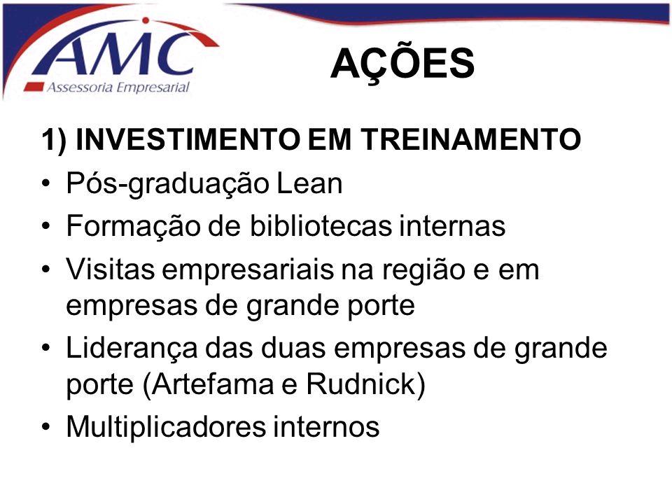 AÇÕES 1) INVESTIMENTO EM TREINAMENTO Pós-graduação Lean Formação de bibliotecas internas Visitas empresariais na região e em empresas de grande porte