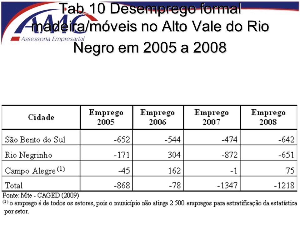 Tab 10 Desemprego formal madeira/móveis no Alto Vale do Rio Negro em 2005 a 2008