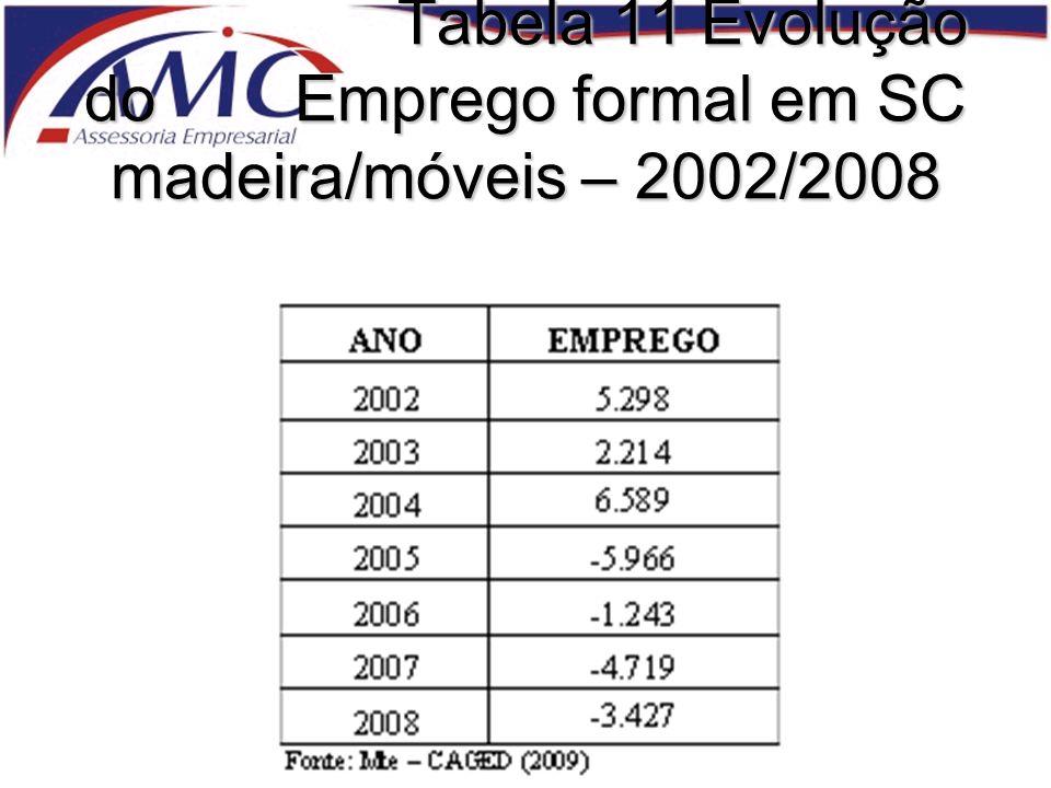 Tabela 11 Evolução do Emprego formal em SC madeira/móveis – 2002/2008