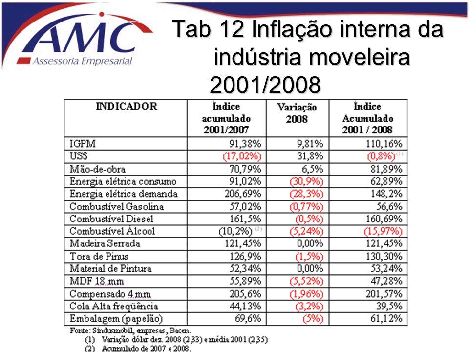 Tab 12 Inflação interna da indústria moveleira 2001/2008