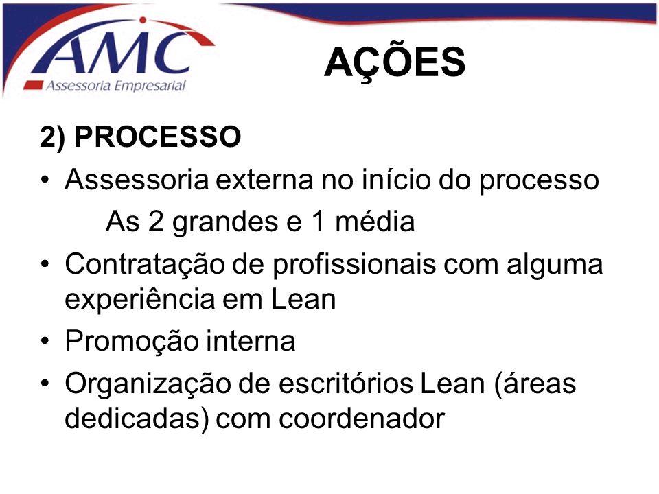 AÇÕES 2) PROCESSO Assessoria externa no início do processo As 2 grandes e 1 média Contratação de profissionais com alguma experiência em Lean Promoção interna Organização de escritórios Lean (áreas dedicadas) com coordenador