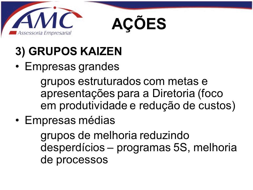AÇÕES 3) GRUPOS KAIZEN Empresas grandes grupos estruturados com metas e apresentações para a Diretoria (foco em produtividade e redução de custos) Empresas médias grupos de melhoria reduzindo desperdícios – programas 5S, melhoria de processos