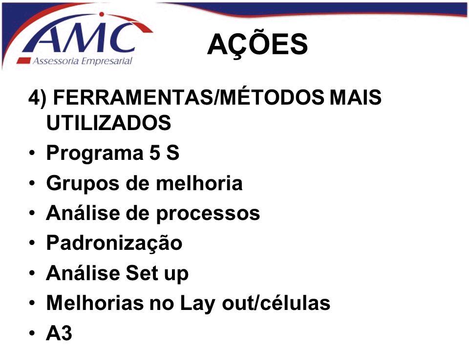 AÇÕES 4) FERRAMENTAS/MÉTODOS MAIS UTILIZADOS Programa 5 S Grupos de melhoria Análise de processos Padronização Análise Set up Melhorias no Lay out/células A3