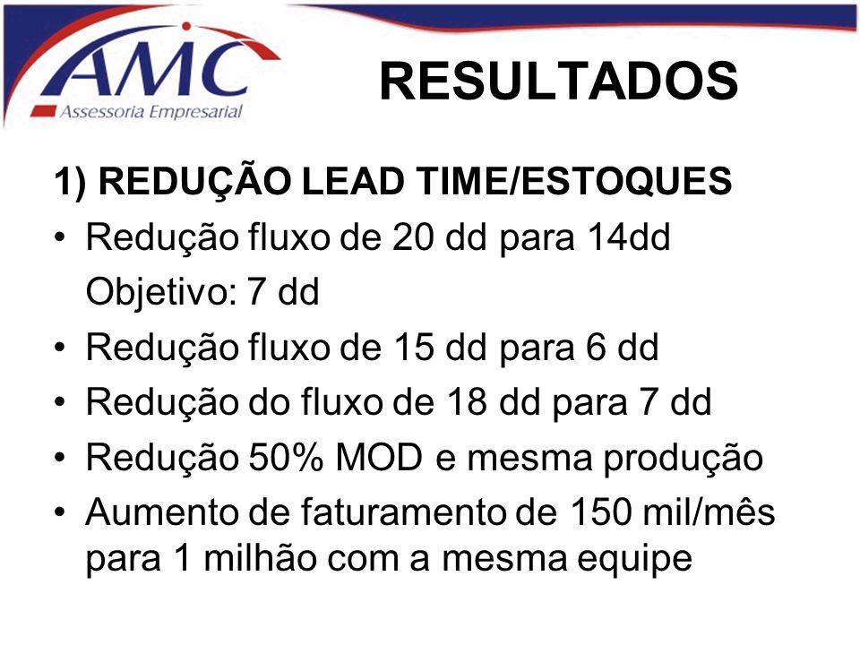 RESULTADOS 1) REDUÇÃO LEAD TIME/ESTOQUES Redução fluxo de 20 dd para 14dd Objetivo: 7 dd Redução fluxo de 15 dd para 6 dd Redução do fluxo de 18 dd para 7 dd Redução 50% MOD e mesma produção Aumento de faturamento de 150 mil/mês para 1 milhão com a mesma equipe