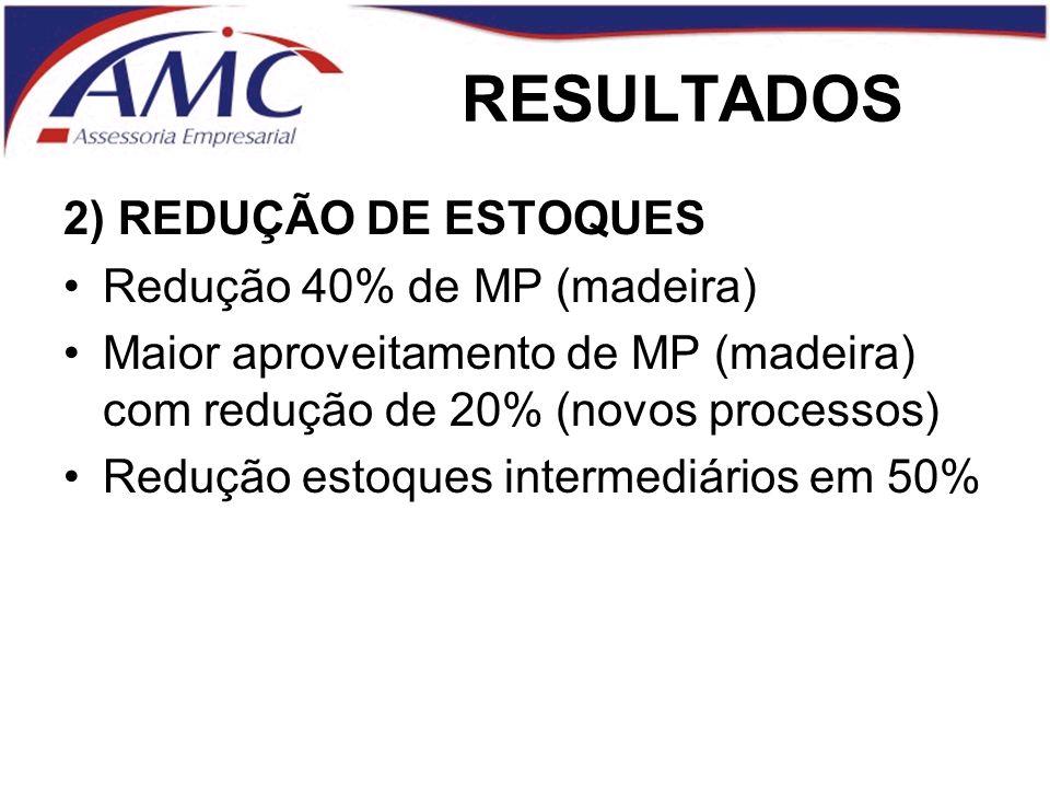 RESULTADOS 2) REDUÇÃO DE ESTOQUES Redução 40% de MP (madeira) Maior aproveitamento de MP (madeira) com redução de 20% (novos processos) Redução estoques intermediários em 50%