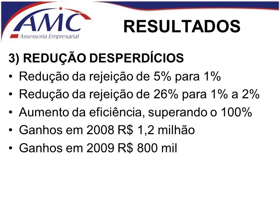 RESULTADOS 3) REDUÇÃO DESPERDÍCIOS Redução da rejeição de 5% para 1% Redução da rejeição de 26% para 1% a 2% Aumento da eficiência, superando o 100% Ganhos em 2008 R$ 1,2 milhão Ganhos em 2009 R$ 800 mil