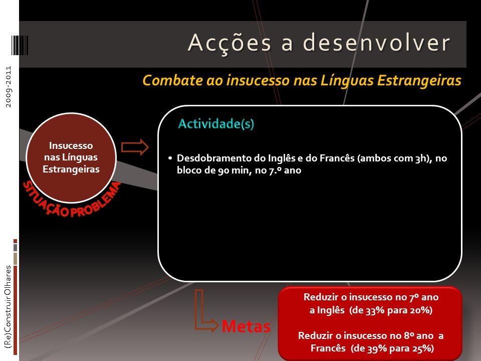 (Re)Construir Olhares2009-2011 Acções a desenvolver Desdobramento do Inglês e do Francês (ambos com 3h), no bloco de 90 min, no 7.º ano Insucesso nas Línguas Estrangeiras Combate ao insucesso nas Línguas Estrangeiras Reduzir o insucesso no 7º ano a Inglês (de 33% para 20%) Reduzir o insucesso no 8º ano a Francês (de 39% para 25%) Metas