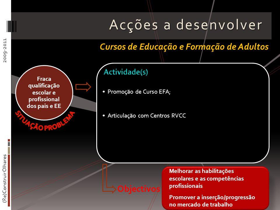 (Re)Construir Olhares2009-2011 Acções a desenvolver Promoção de Curso EFA; Articulação com Centros RVCC Fraca qualificação escolar e profissional dos