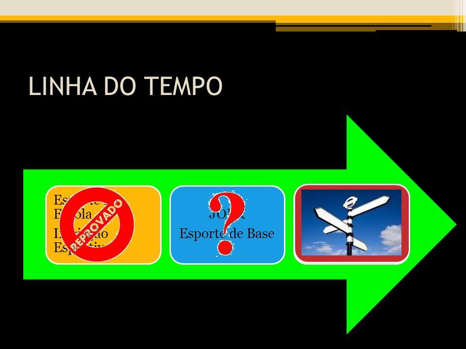 LINHA DO TEMPO Esporte na Escola Iniciação Esportiva JOER Esporte de Base JIR Alto Nível