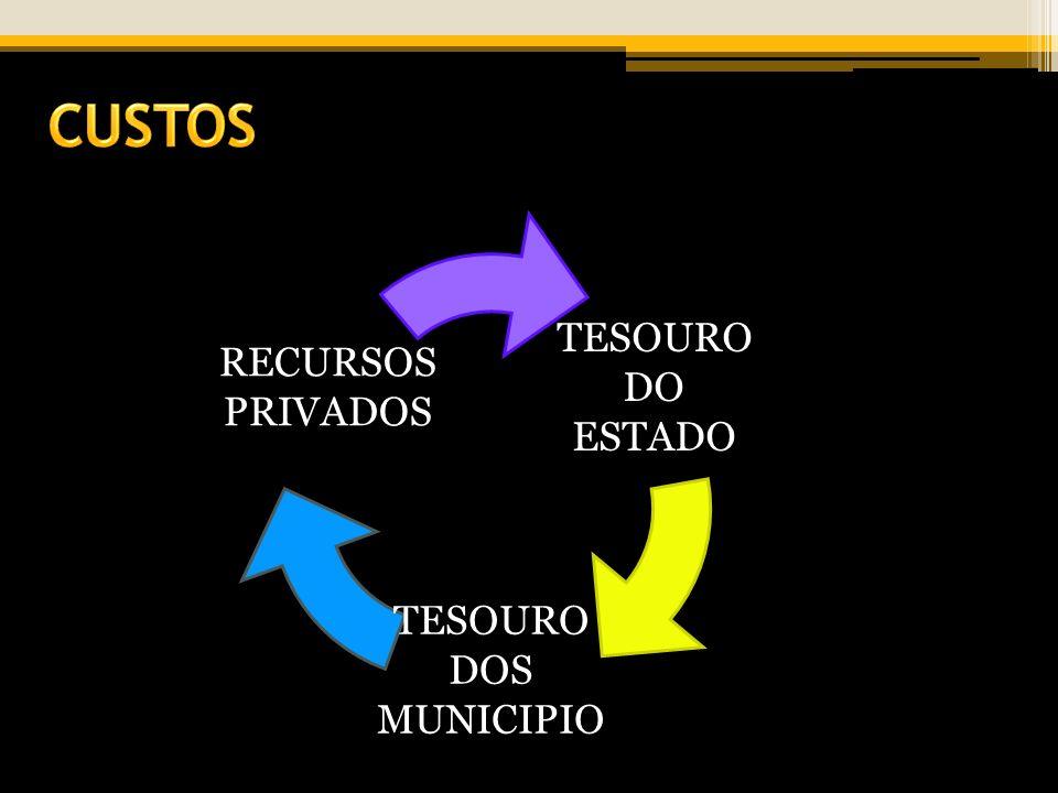 TESOURO DO ESTADO TESOURO DOS MUNICIPIO RECURSOS PRIVADOS