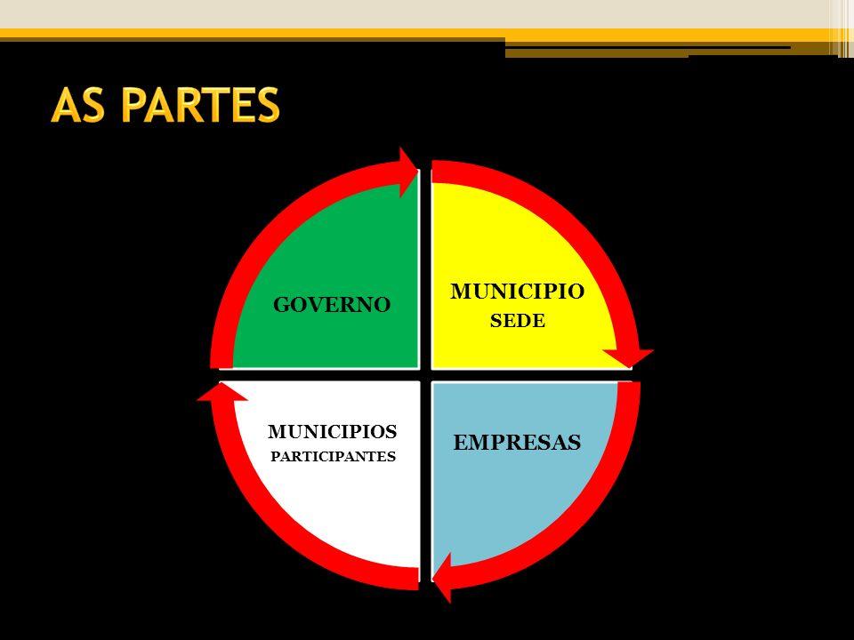 MUNICIPIO SEDE EMPRESAS MUNICIPIOS PARTICIPANTES GOVERNO