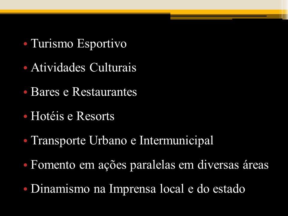 Turismo Esportivo Atividades Culturais Bares e Restaurantes Hotéis e Resorts Transporte Urbano e Intermunicipal Fomento em ações paralelas em diversas áreas Dinamismo na Imprensa local e do estado