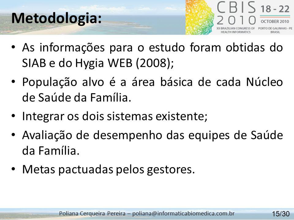 Metodologia: Poliana Cerqueira Pereira – poliana@informaticabiomedica.com.br As informações para o estudo foram obtidas do SIAB e do Hygia WEB (2008);