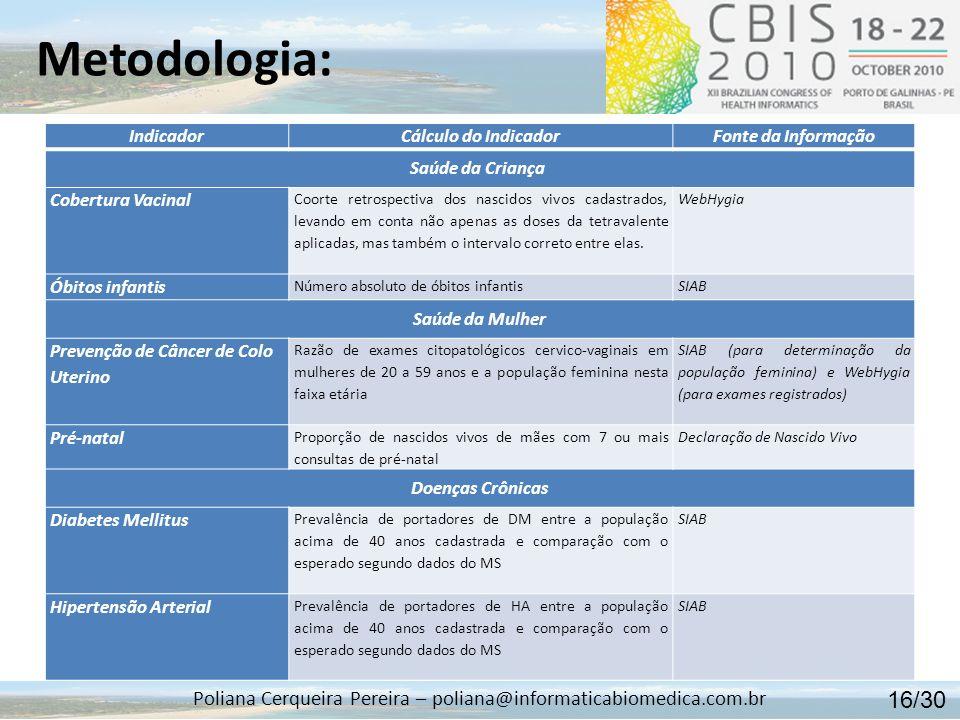 Metodologia: Poliana Cerqueira Pereira – poliana@informaticabiomedica.com.br 17/30