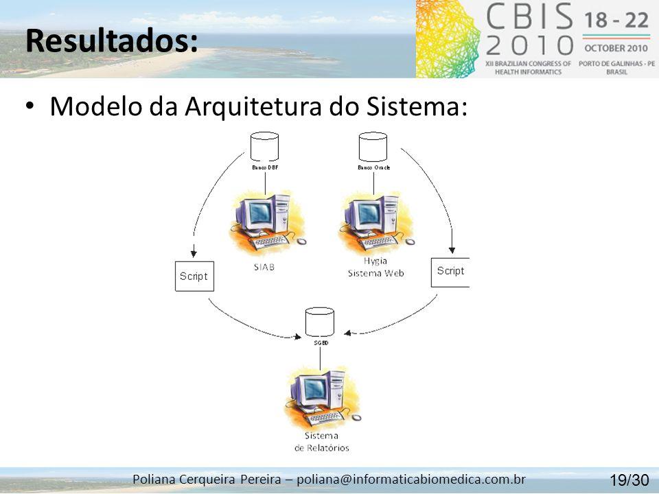 Resultados: Poliana Cerqueira Pereira – poliana@informaticabiomedica.com.br Modelo da Arquitetura do Sistema: 19/30