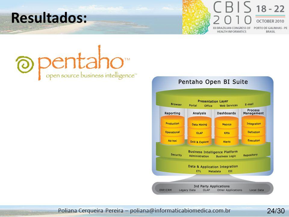 Resultados: Poliana Cerqueira Pereira – poliana@informaticabiomedica.com.br 24/30