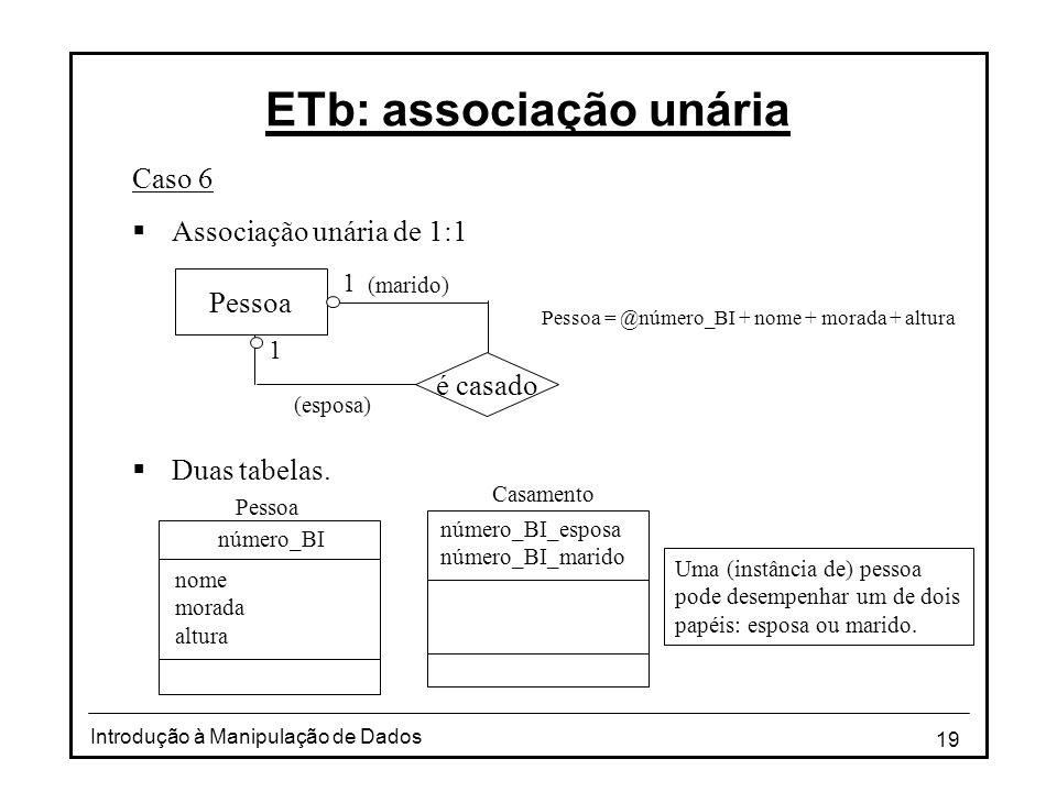 19 Introdução à Manipulação de Dados ETb: associação unária Caso 6 Associação unária de 1:1 Duas tabelas. Pessoa = @número_BI + nome + morada + altura