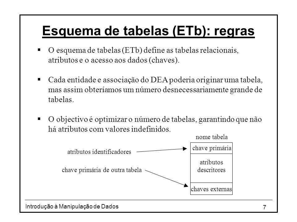7 Introdução à Manipulação de Dados Esquema de tabelas (ETb): regras O esquema de tabelas (ETb) define as tabelas relacionais, atributos e o acesso aos dados (chaves).