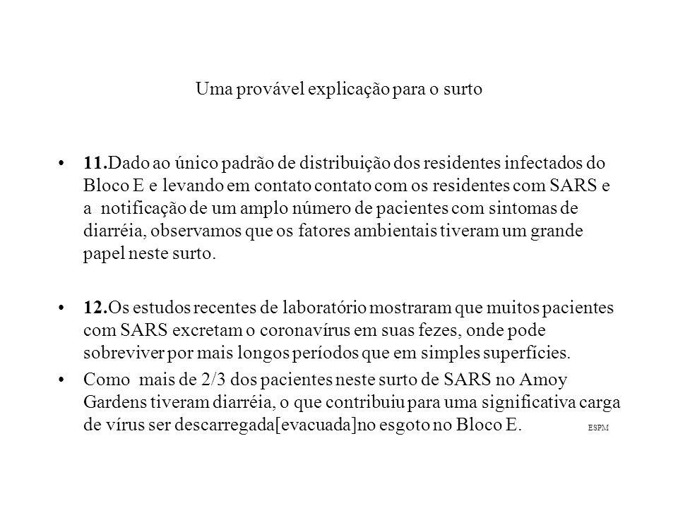 Uma provável explicação para o surto 11.Dado ao único padrão de distribuição dos residentes infectados do Bloco E e levando em contato contato com os