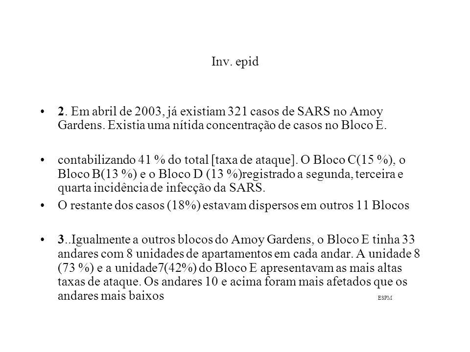 Inv. epid 2. Em abril de 2003, já existiam 321 casos de SARS no Amoy Gardens. Existia uma nítida concentração de casos no Bloco E. contabilizando 41 %