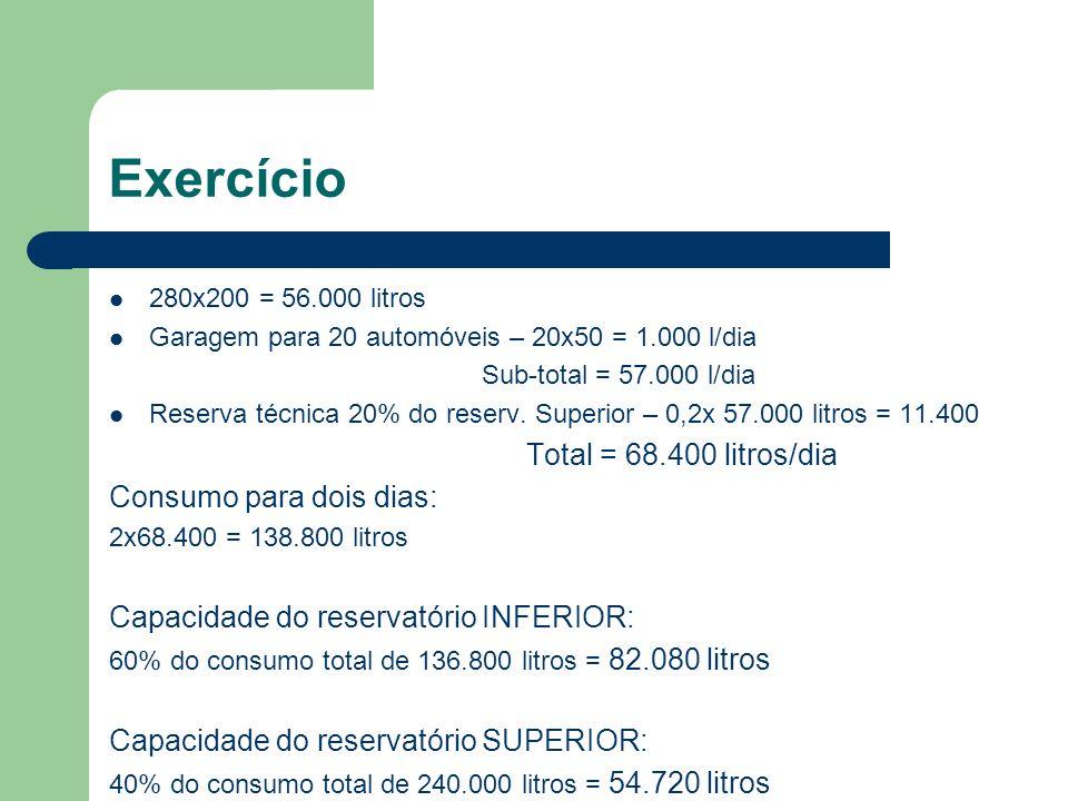 280x200 = 56.000 litros Garagem para 20 automóveis – 20x50 = 1.000 l/dia Sub-total = 57.000 l/dia Reserva técnica 20% do reserv. Superior – 0,2x 57.00