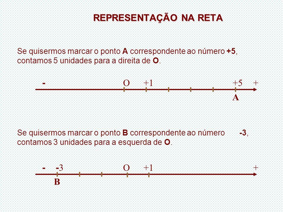 REPRESENTAÇÃO NA RETA Se quisermos marcar o ponto A correspondente ao número +5, contamos 5 unidades para a direita de O. Se quisermos marcar o ponto