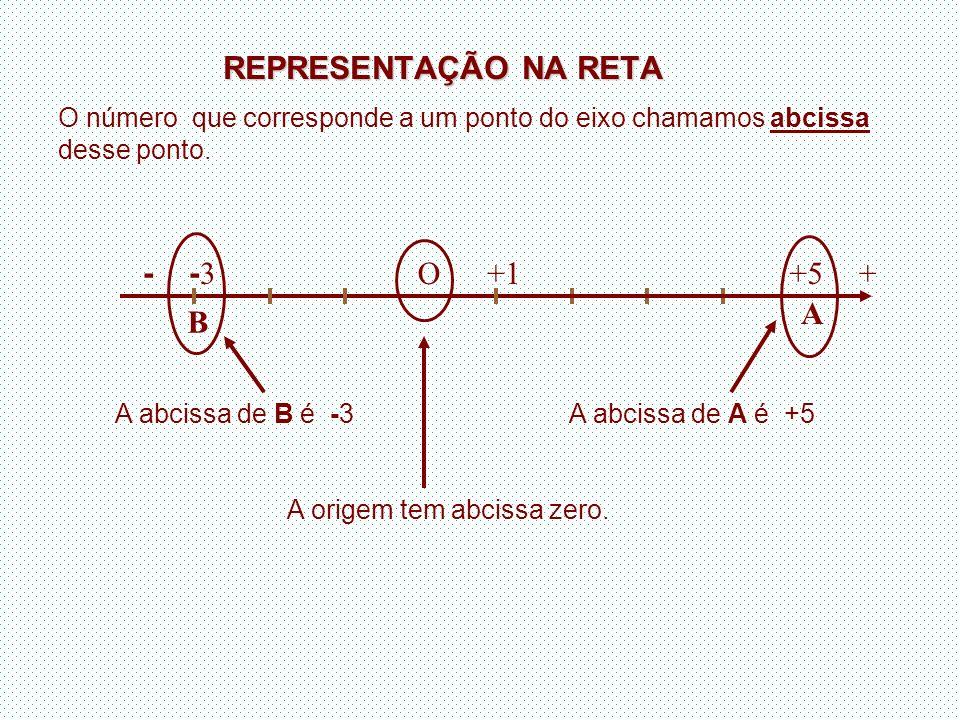 REPRESENTAÇÃO NA RETA O número que corresponde a um ponto do eixo chamamos abcissa desse ponto. +5 A + - O+1 -3-3 B A abcissa de A é +5A abcissa de B