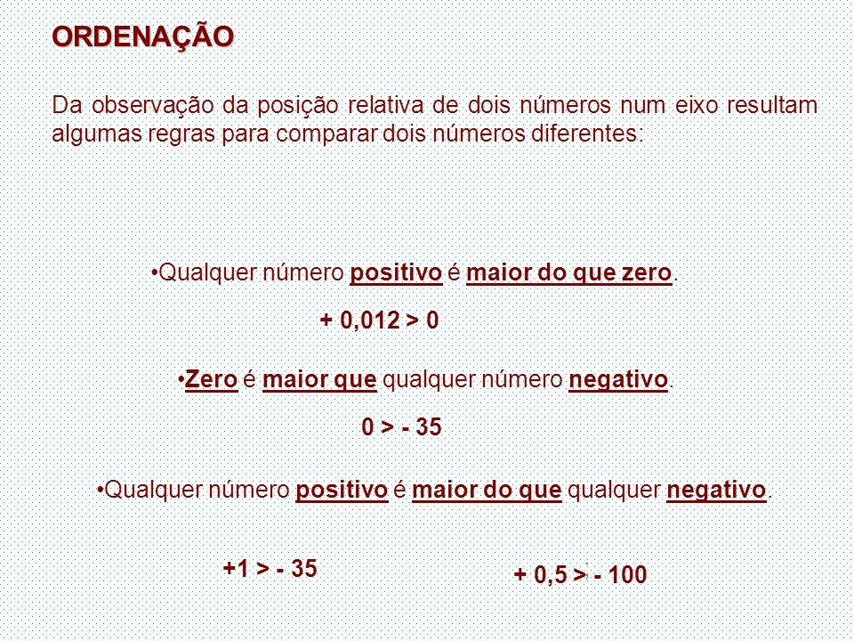 ORDENAÇÃO Da observação da posição relativa de dois números num eixo resultam algumas regras para comparar dois números diferentes: Qualquer número po