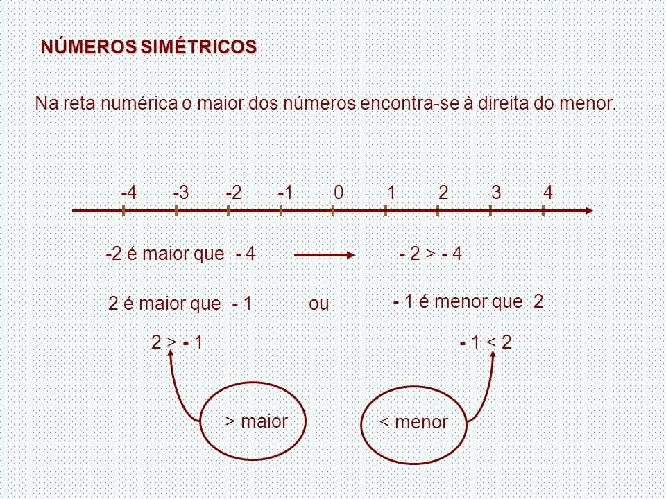 NÚMEROS SIMÉTRICOS Na reta numérica o maior dos números encontra-se à direita do menor. 1234-10-2-2-3-3-4-4 -2 é maior que - 4- 2 > - 4 2 é maior que