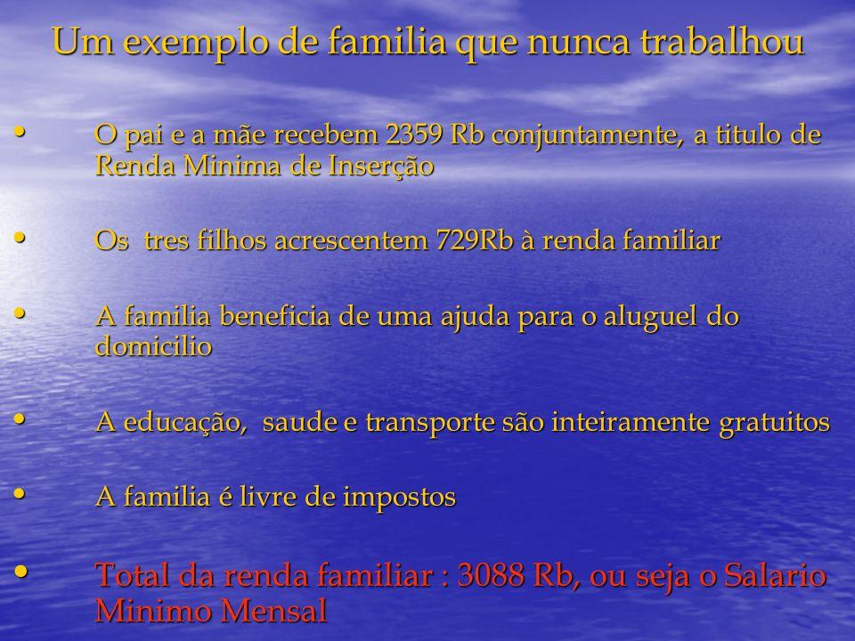 Um exemplo de familia que nunca trabalhou O pai e a mãe recebem 2359 Rb conjuntamente, a titulo de Renda Minima de Inserção O pai e a mãe recebem 2359