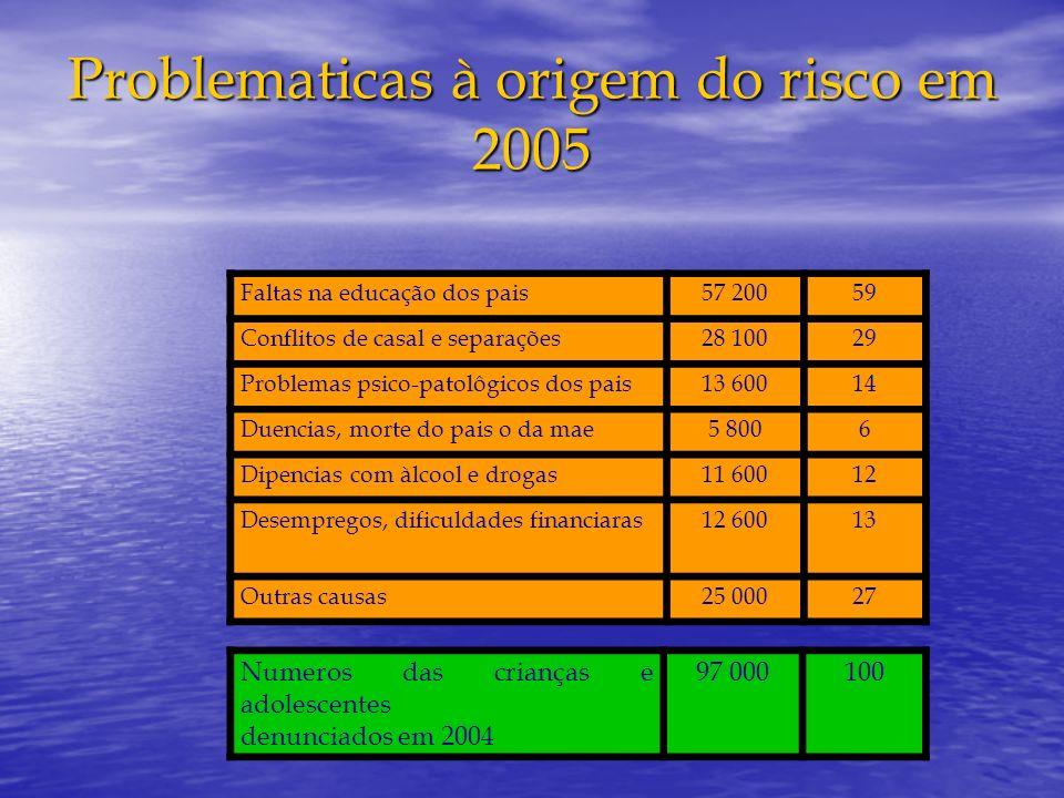 Problematicas à origem do risco em 2005 Faltas na educação dos pais57 20059 Conflitos de casal e separações28 10029 Problemas psico-patolôgicos dos pa