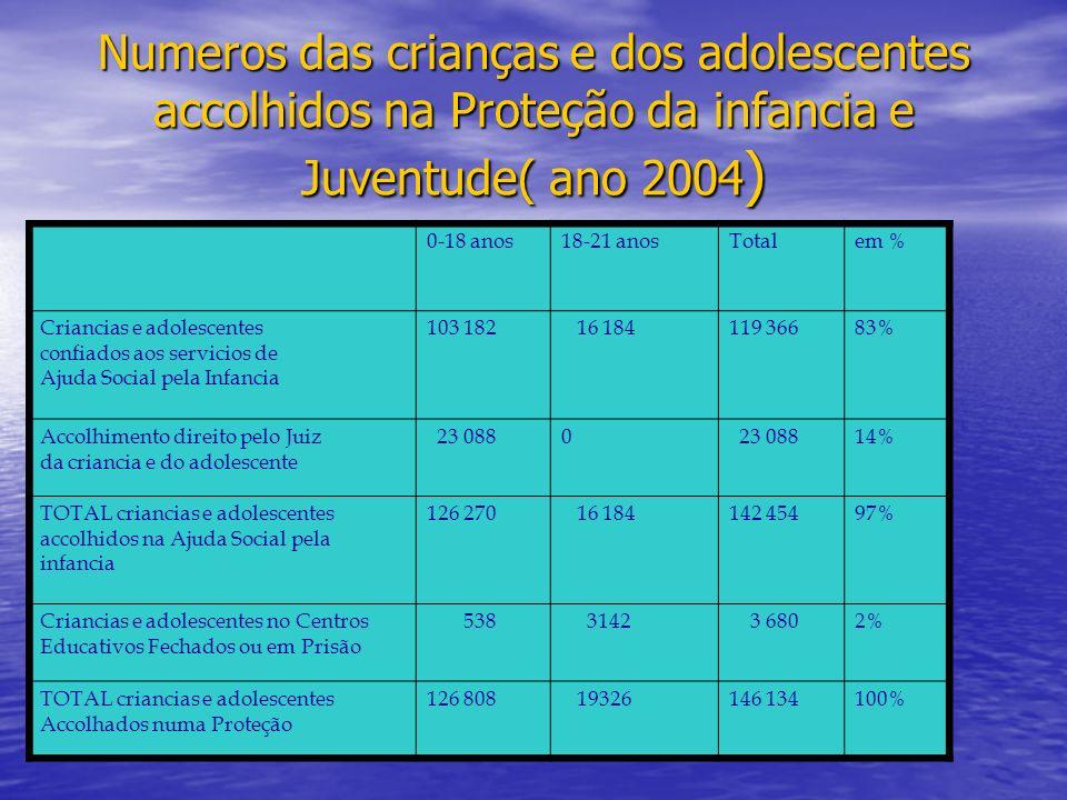 Numeros das crianças e dos adolescentes accolhidos na Proteção da infancia e Juventude( ano 2004 ) 0-18 anos18-21 anosTotalem % Criancias e adolescent