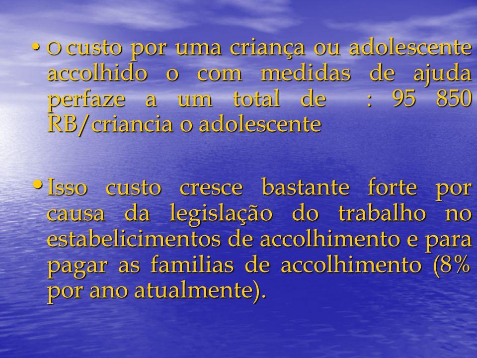 O custo por uma criança ou adolescente accolhido o com medidas de ajuda perfaze a um total de : 95 850 RB/criancia o adolescente O custo por uma crian