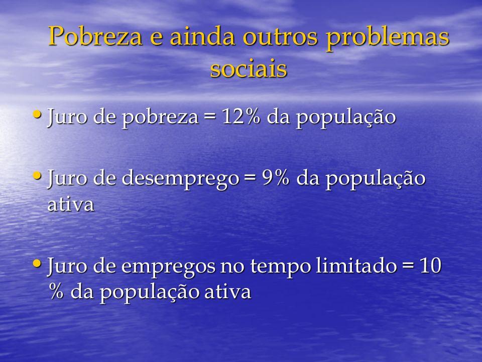 Pobreza e ainda outros problemas sociais Juro de pobreza = 12% da população Juro de pobreza = 12% da população Juro de desemprego = 9% da população at