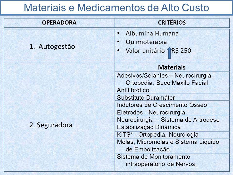 OPERADORA 1. Autogestão 2. Seguradora CRITÉRIOS Albumina Humana Quimioterapia Valor unitário R$ 250 Materiais Adesivos/Selantes – Neurocirurgia, Ortop