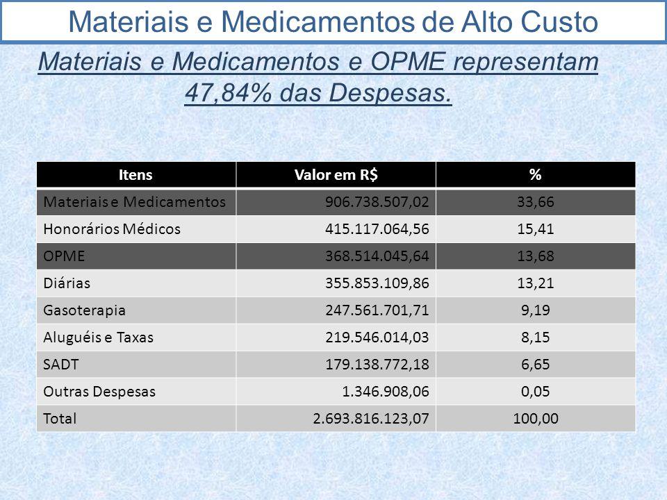 Materiais e Medicamentos de Alto Custo Materiais e Medicamentos e OPME representam 47,84% das Despesas. ItensValor em R$% Materiais e Medicamentos 906