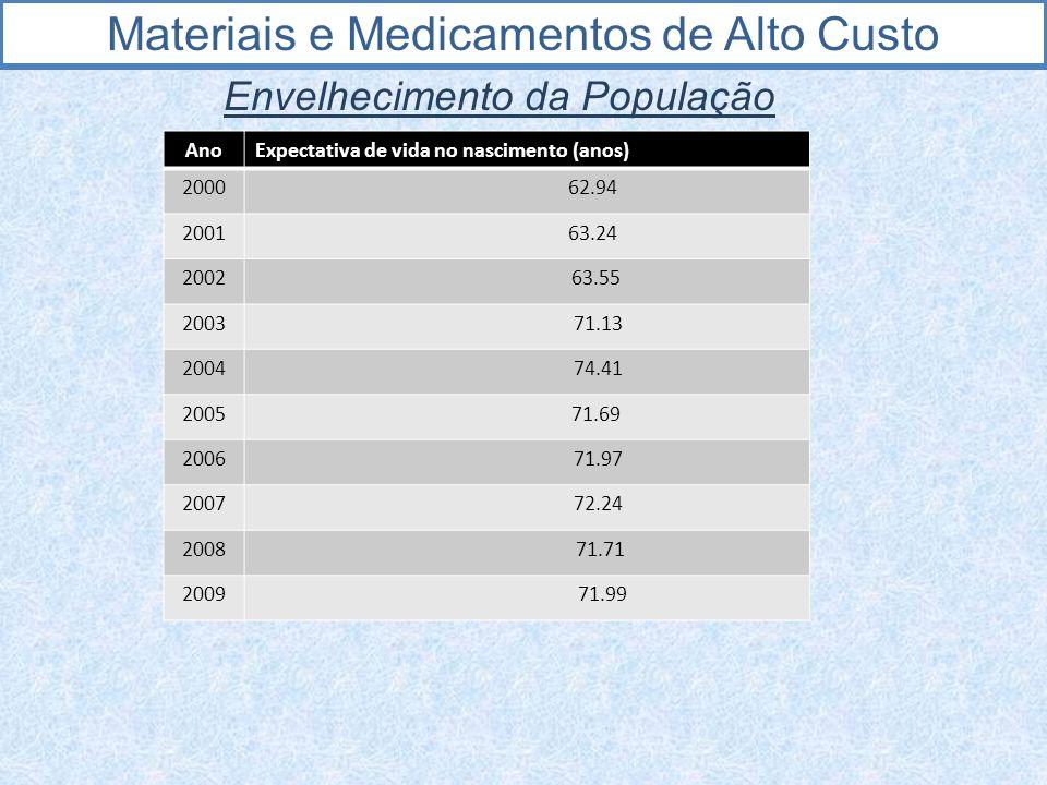 Materiais e Medicamentos de Alto Custo Envelhecimento da População Brasil: distribuição proporcional (%) da população, segundo grandes grupos etários- 1970, 1980, 1991 e 2000 Grupo Etário (anos) Ano do recenseamento 1970 1980 1991 2000 0- 14 42,10 38,24 34,73 29,60 15-59 52,83 55,69 57,97 61,84 60 e + 5,07 6,07 7,30 8,56 Total 100,00 100,00 100,00 100,00 Fonte: IBGE (1970, 1980, 1991, 2000)