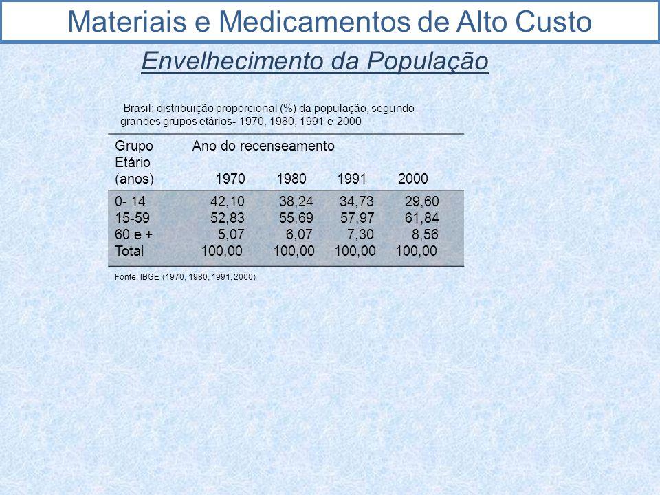 Materiais e Medicamentos de Alto Custo Envelhecimento da População Brasil: distribuição proporcional (%) da população, segundo grandes grupos etários-