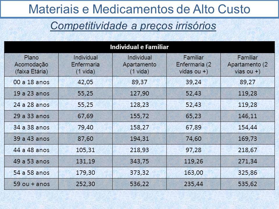 Materiais e Medicamentos de Alto Custo Competitividade a preços irrisórios Individual e Familiar Plano Acomodação (faixa Etária) Individual Enfermaria