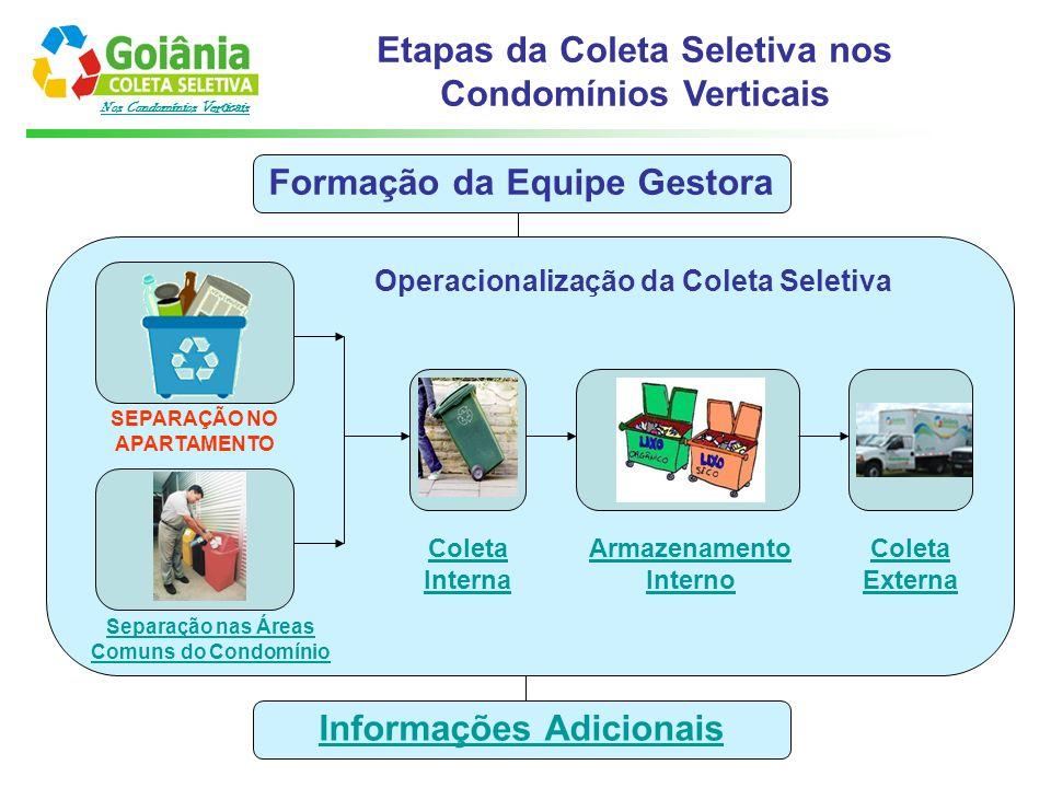 Nos Condomínios Verticais Formação da Equipe Gestora Etapas da Coleta Seletiva nos Condomínios Verticais Operacionalização da Coleta Seletiva SEPARAÇÃ