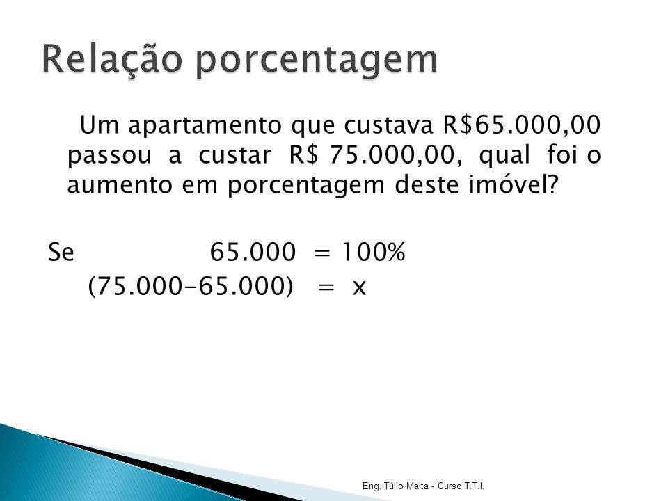 Um apartamento que custava R$65.000,00 passou a custar R$ 75.000,00, qual foi o aumento em porcentagem deste imóvel.