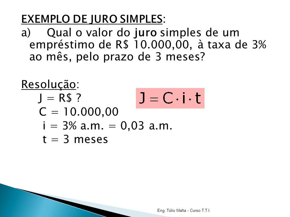 EXEMPLO DE JURO SIMPLES: a)Qual o valor do juro simples de um empréstimo de R$ 10.000,00, à taxa de 3% ao mês, pelo prazo de 3 meses.