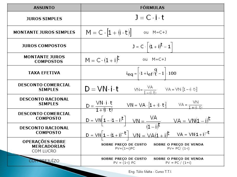ASSUNTOFÓRMULAS JUROS SIMPLES MONTANTE JUROS SIMPLES ou M=C+J JUROS COMPOSTOS MONTANTE JUROS COMPOSTOS ou M=C+J TAXA EFETIVA DESCONTO COMERCIAL SIMPLES DESCONTO RACIONAL SIMPLES DESCONTO COMERCIAL COMPOSTO DESCONTO RACIONAL COMPOSTO OPERAÇÕES SOBRE MERCADORIAS COM LUCRO SOBRE PREÇO DE CUSTO SOBRE O PREÇO DE VENDA PV=(1+i)PC PV= PC/ (1-i) COM PREJUÍZO SOBRE PREÇO DE CUSTO SOBRE O PREÇO DE VENDA PV = (1-i) PC PV = PC / (1+i) Eng.