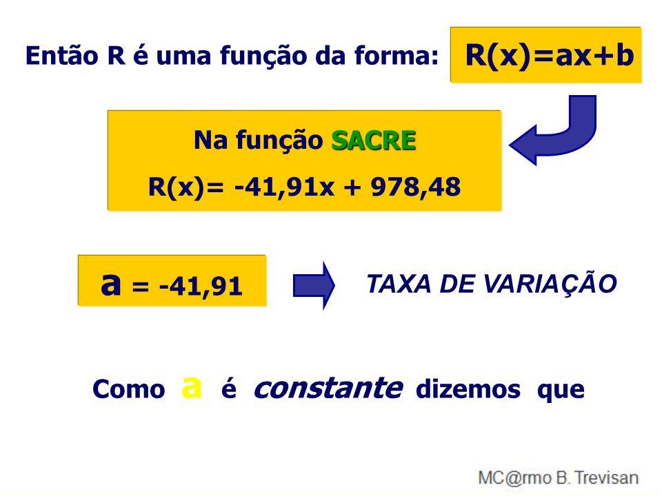 Cheguei as seguintes funções P(x)= 24,306x + 667,58Price S(x)= -31,603x + 933,8Sac R(x)= -41,91x + 978,48Sacre