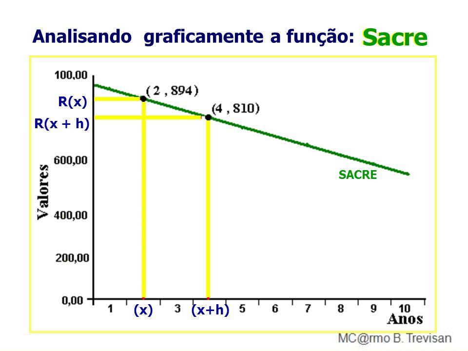 Esta função caracteriza um modelo linear
